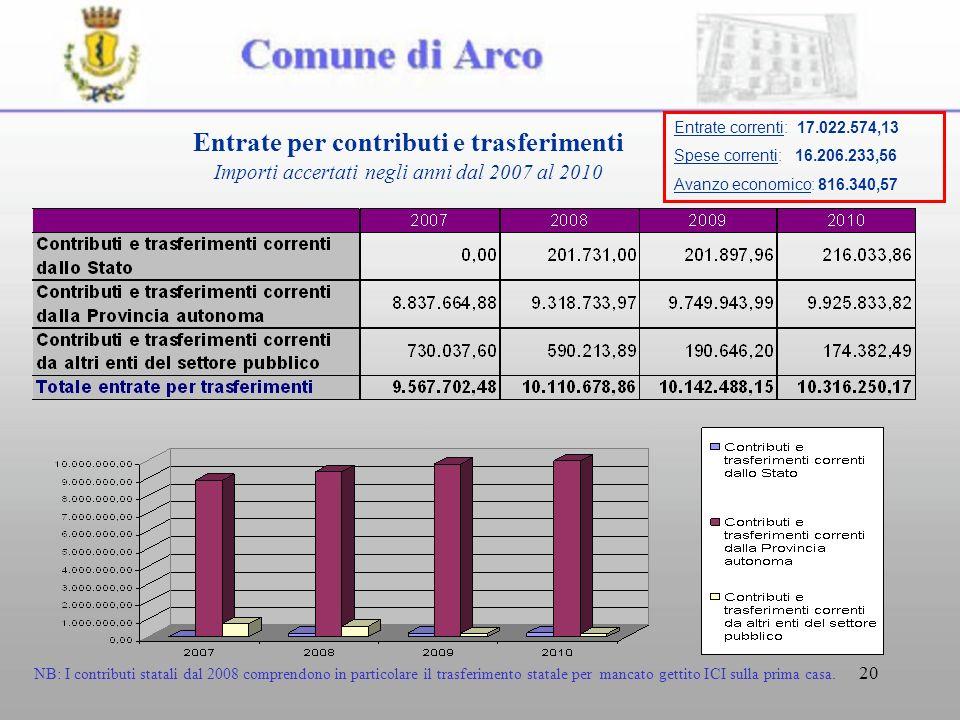 20 Entrate per contributi e trasferimenti Importi accertati negli anni dal 2007 al 2010 NB: I contributi statali dal 2008 comprendono in particolare il trasferimento statale per mancato gettito ICI sulla prima casa.