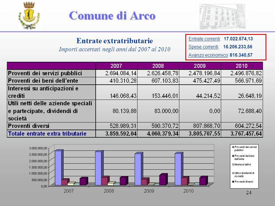 24 Entrate extratributarie Importi accertati negli anni dal 2007 al 2010 Entrate correnti: 17.022.574,13 Spese correnti: 16.206.233,56 Avanzo economico: 816.340,57
