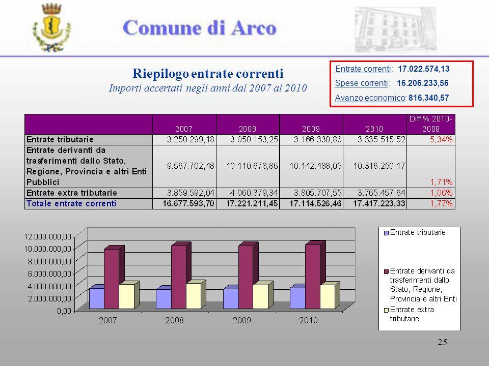 25 Riepilogo entrate correnti Importi accertati negli anni dal 2007 al 2010 Entrate correnti: 17.022.574,13 Spese correnti: 16.206.233,56 Avanzo economico: 816.340,57