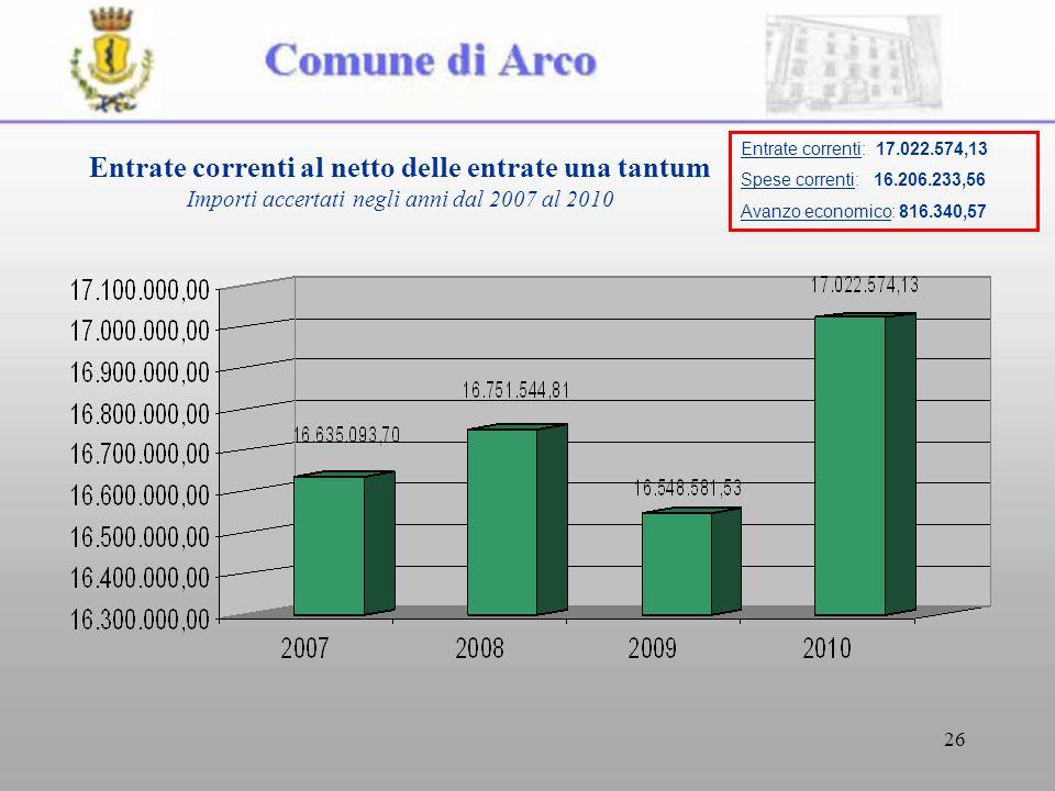 26 Entrate correnti al netto delle entrate una tantum Importi accertati negli anni dal 2007 al 2010 Entrate correnti: 17.022.574,13 Spese correnti: 16.206.233,56 Avanzo economico: 816.340,57