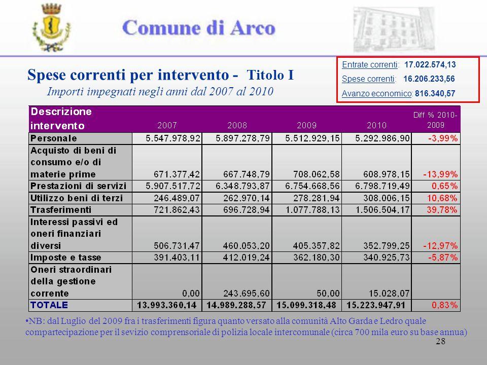 28 Spese correnti per intervento - Titolo I Importi impegnati negli anni dal 2007 al 2010 NB: dal Luglio del 2009 fra i trasferimenti figura quanto ve