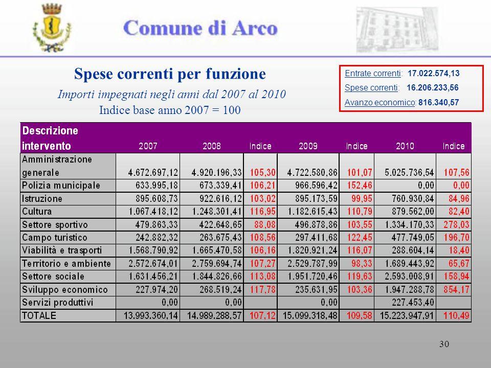 30 Spese correnti per funzione Importi impegnati negli anni dal 2007 al 2010 Indice base anno 2007 = 100 Entrate correnti: 17.022.574,13 Spese correnti: 16.206.233,56 Avanzo economico: 816.340,57