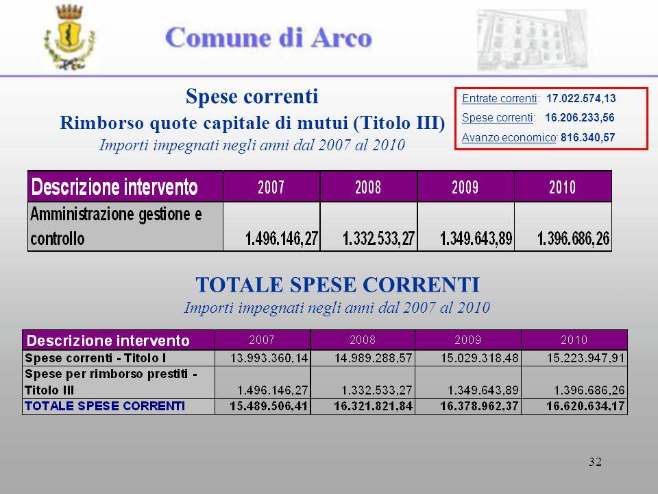32 Spese correnti Rimborso quote capitale di mutui (Titolo III) Importi impegnati negli anni dal 2007 al 2010 TOTALE SPESE CORRENTI Importi impegnati