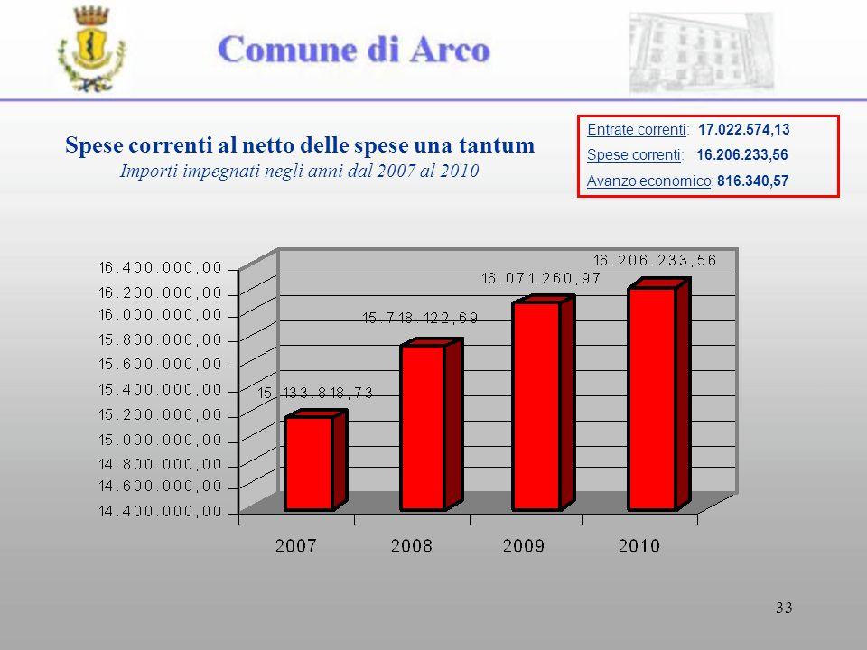 33 Spese correnti al netto delle spese una tantum Importi impegnati negli anni dal 2007 al 2010 Entrate correnti: 17.022.574,13 Spese correnti: 16.206.233,56 Avanzo economico: 816.340,57