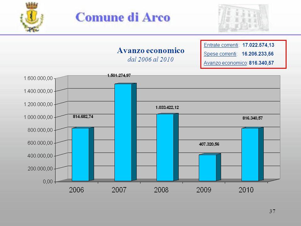 37 Avanzo economico dal 2006 al 2010 Entrate correnti: 17.022.574,13 Spese correnti: 16.206.233,56 Avanzo economico: 816.340,57