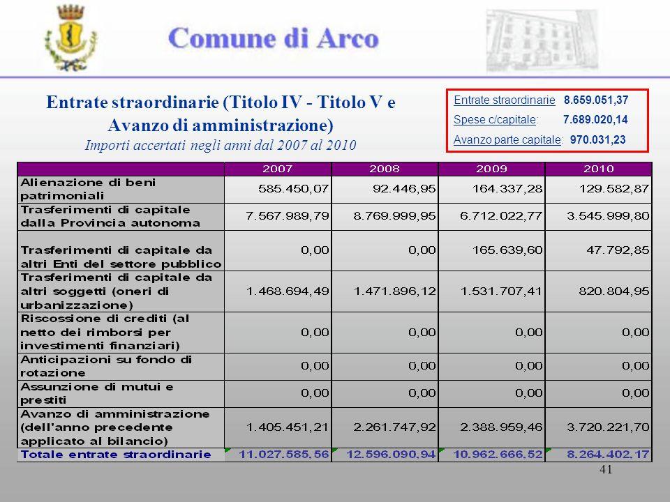 41 Entrate straordinarie (Titolo IV - Titolo V e Avanzo di amministrazione) Importi accertati negli anni dal 2007 al 2010 Entrate straordinarie 8.659.