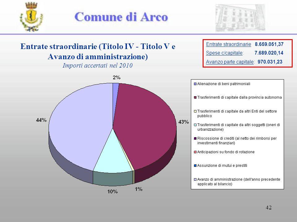 42 Entrate straordinarie (Titolo IV - Titolo V e Avanzo di amministrazione) Importi accertati nel 2010 Entrate straordinarie 8.659.051,37 Spese c/capi