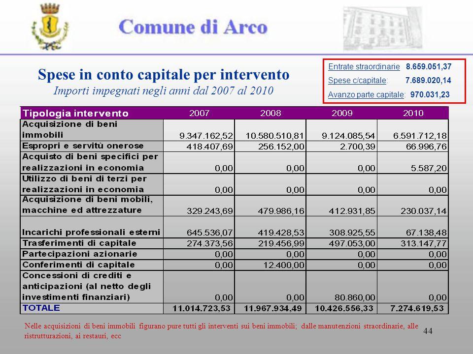 44 Spese in conto capitale per intervento Importi impegnati negli anni dal 2007 al 2010 Nelle acquisizioni di beni immobili figurano pure tutti gli interventi sui beni immobili; dalle manutenzioni straordinarie, alle ristrutturazioni, ai restauri, ecc Entrate straordinarie 8.659.051,37 Spese c/capitale: 7.689.020,14 Avanzo parte capitale: 970.031,23