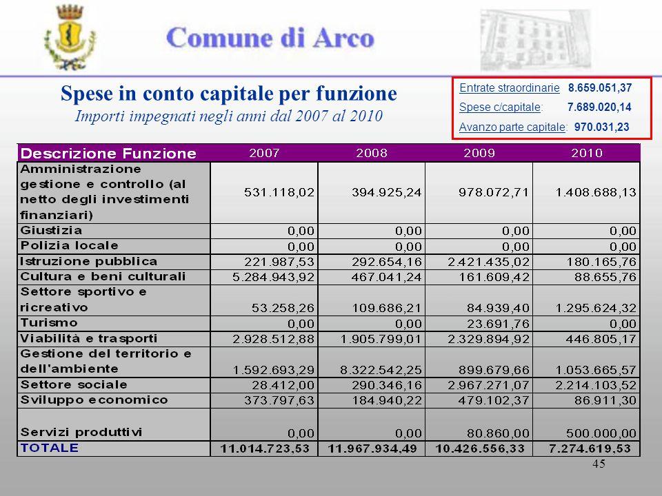 45 Spese in conto capitale per funzione Importi impegnati negli anni dal 2007 al 2010 Entrate straordinarie 8.659.051,37 Spese c/capitale: 7.689.020,1
