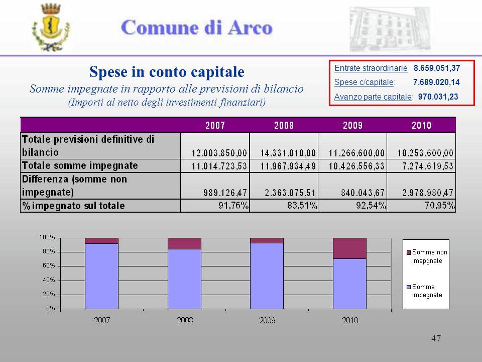 47 Spese in conto capitale Somme impegnate in rapporto alle previsioni di bilancio (Importi al netto degli investimenti finanziari) Entrate straordinarie 8.659.051,37 Spese c/capitale: 7.689.020,14 Avanzo parte capitale: 970.031,23