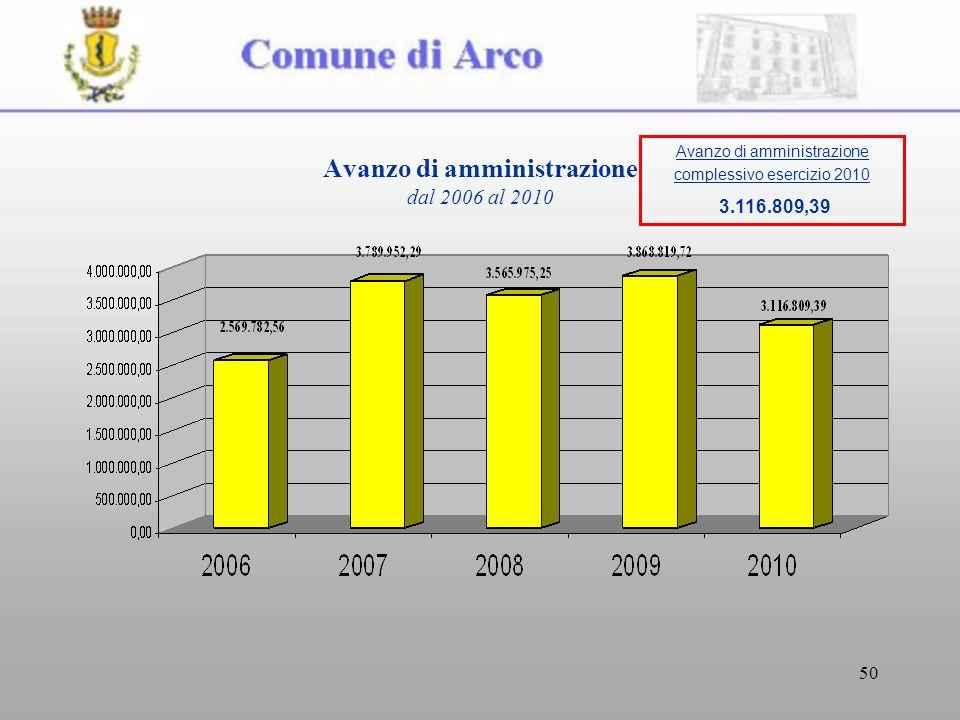 50 Avanzo di amministrazione dal 2006 al 2010 Avanzo di amministrazione complessivo esercizio 2010 3.116.809,39