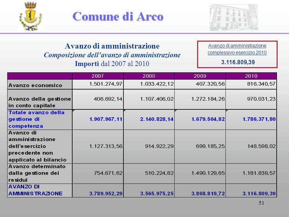 51 Avanzo di amministrazione Composizione dellavanzo di amministrazione Importi dal 2007 al 2010 Avanzo di amministrazione complessivo esercizio 2010