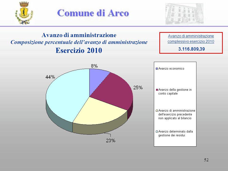 52 Avanzo di amministrazione Composizione percentuale dellavanzo di amministrazione Esercizio 2010 Avanzo di amministrazione complessivo esercizio 2010 3.116.809,39
