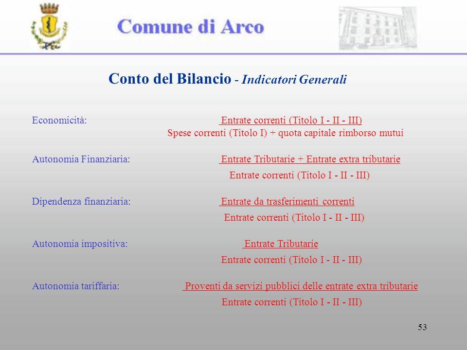 53 Economicità: Entrate correnti (Titolo I - II - III) Spese correnti (Titolo I) + quota capitale rimborso mutui Autonomia Finanziaria: Entrate Tribut