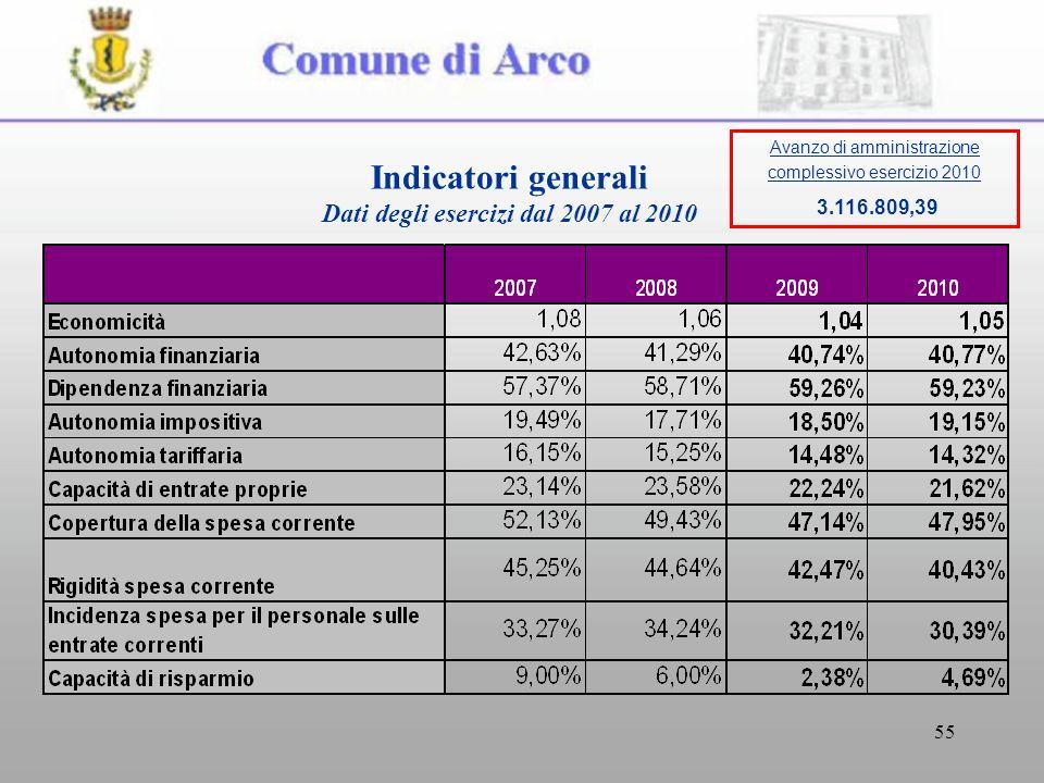 55 Indicatori generali Dati degli esercizi dal 2007 al 2010 Avanzo di amministrazione complessivo esercizio 2010 3.116.809,39
