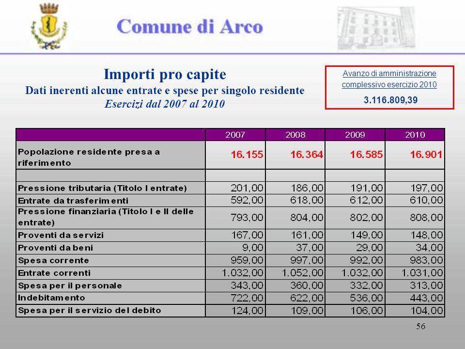 56 Importi pro capite Dati inerenti alcune entrate e spese per singolo residente Esercizi dal 2007 al 2010 Avanzo di amministrazione complessivo esercizio 2010 3.116.809,39