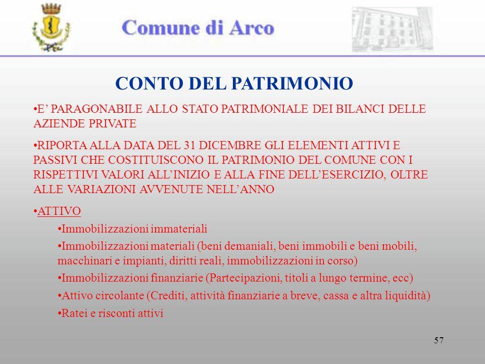 57 CONTO DEL PATRIMONIO E PARAGONABILE ALLO STATO PATRIMONIALE DEI BILANCI DELLE AZIENDE PRIVATE RIPORTA ALLA DATA DEL 31 DICEMBRE GLI ELEMENTI ATTIVI E PASSIVI CHE COSTITUISCONO IL PATRIMONIO DEL COMUNE CON I RISPETTIVI VALORI ALLINIZIO E ALLA FINE DELLESERCIZIO, OLTRE ALLE VARIAZIONI AVVENUTE NELLANNO ATTIVO Immobilizzazioni immateriali Immobilizzazioni materiali (beni demaniali, beni immobili e beni mobili, macchinari e impianti, diritti reali, immobilizzazioni in corso) Immobilizzazioni finanziarie (Partecipazioni, titoli a lungo termine, ecc) Attivo circolante (Crediti, attività finanziarie a breve, cassa e altra liquidità) Ratei e risconti attivi
