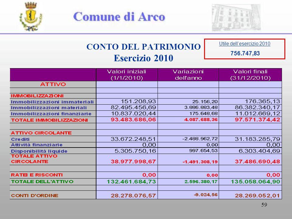59 CONTO DEL PATRIMONIO Esercizio 2010 Utile dellesercizio 2010 756.747,83