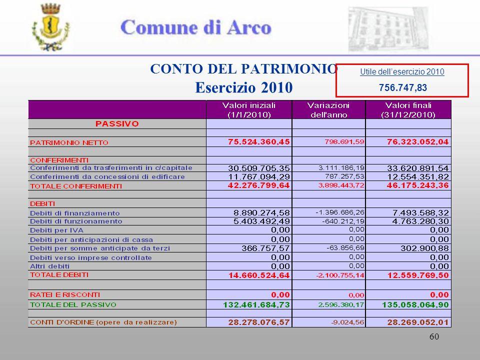 60 CONTO DEL PATRIMONIO Esercizio 2010 Utile dellesercizio 2010 756.747,83