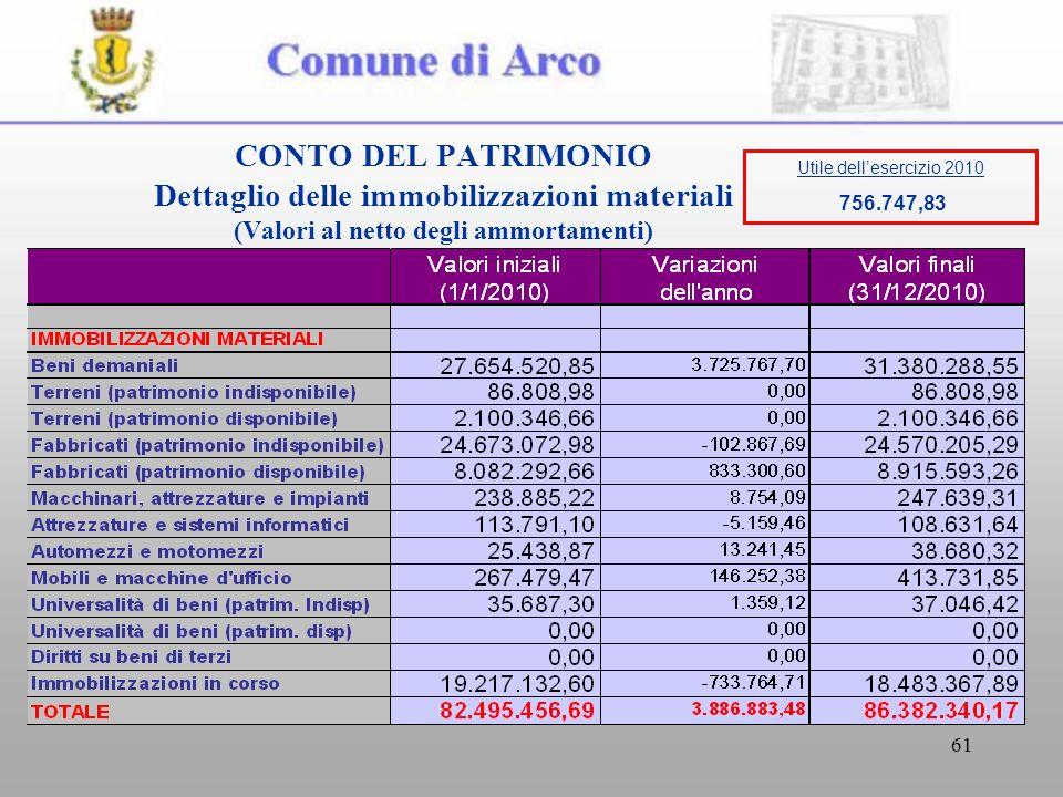61 CONTO DEL PATRIMONIO Dettaglio delle immobilizzazioni materiali (Valori al netto degli ammortamenti) Utile dellesercizio 2010 756.747,83