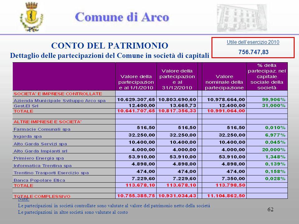 62 CONTO DEL PATRIMONIO Dettaglio delle partecipazioni del Comune in società di capitali Note: Le partecipazioni in società controllate sono valutate