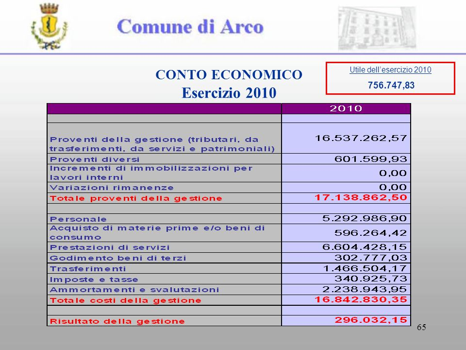 65 CONTO ECONOMICO Esercizio 2010 Utile dellesercizio 2010 756.747,83
