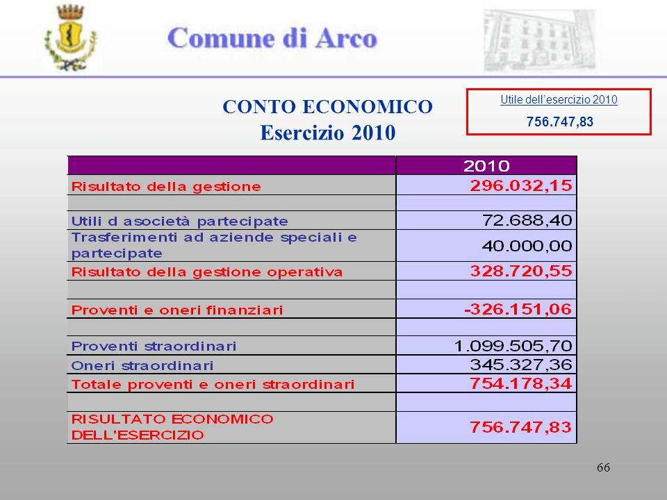 66 CONTO ECONOMICO Esercizio 2010 Utile dellesercizio 2010 756.747,83
