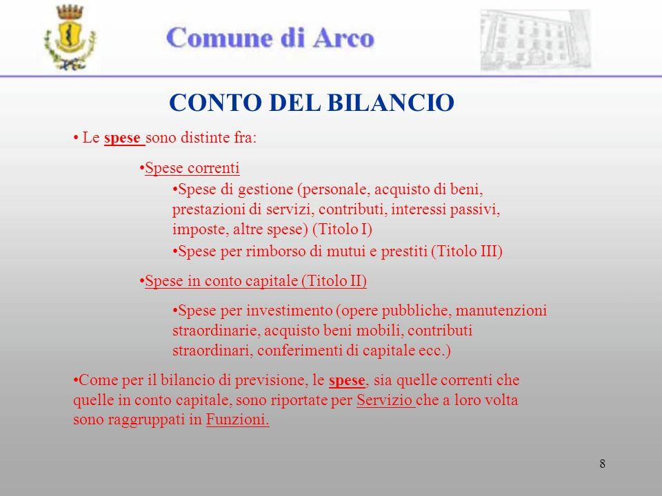 8 CONTO DEL BILANCIO Le spese sono distinte fra: Spese correnti Spese di gestione (personale, acquisto di beni, prestazioni di servizi, contributi, in