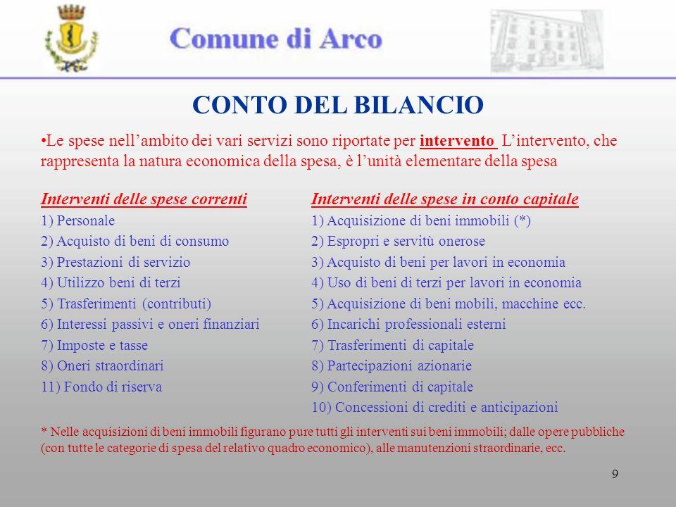 9 CONTO DEL BILANCIO Le spese nellambito dei vari servizi sono riportate per intervento Lintervento, che rappresenta la natura economica della spesa, è lunità elementare della spesa Interventi delle spese correntiInterventi delle spese in conto capitale 1) Personale1) Acquisizione di beni immobili (*) 2) Acquisto di beni di consumo2) Espropri e servitù onerose 3) Prestazioni di servizio3) Acquisto di beni per lavori in economia 4) Utilizzo beni di terzi4) Uso di beni di terzi per lavori in economia 5) Trasferimenti (contributi)5) Acquisizione di beni mobili, macchine ecc.
