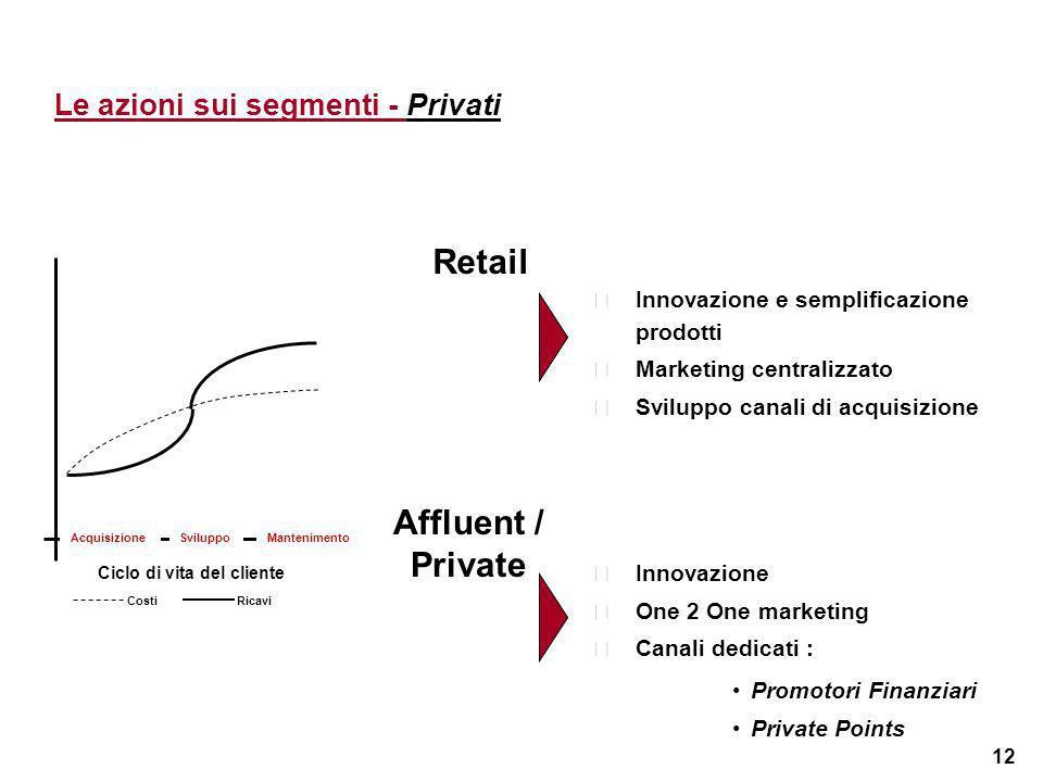 12 Le azioni sui segmenti - Privati SviluppoMantenimento Ciclo di vita del cliente Acquisizione Retail Affluent / Private Innovazione e semplificazio