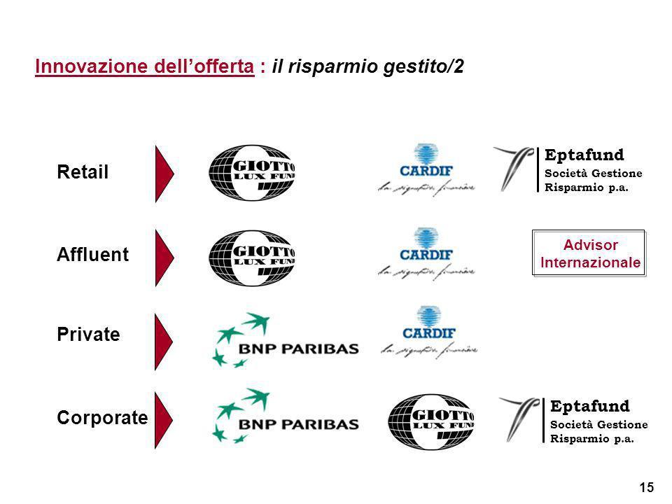 15 Innovazione dellofferta : il risparmio gestito/2 Private Affluent Advisor Internazionale Retail Eptafund Società Gestione Risparmio p.a. Corporate
