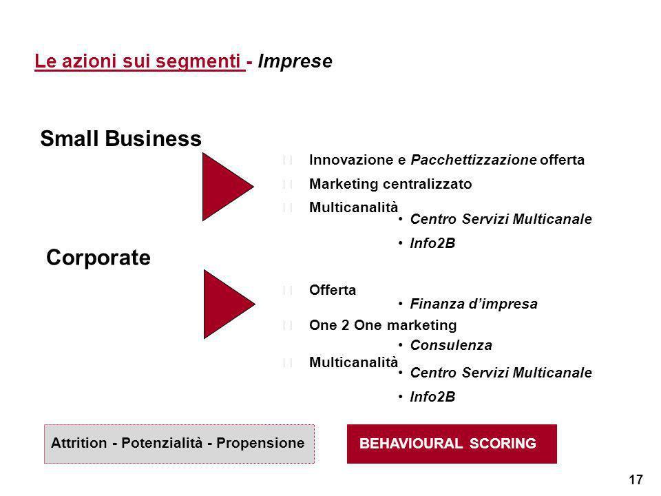 17 Small Business Corporate Offerta Finanza dimpresa Innovazione e Pacchettizzazione offerta Marketing centralizzato Multicanalità Centro Servizi