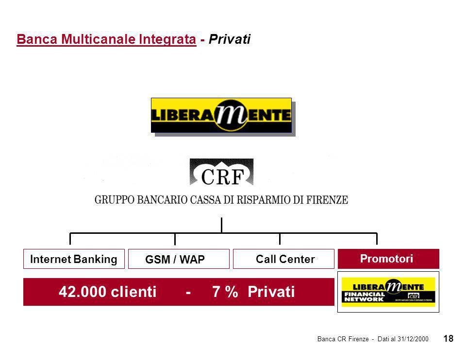 18 Banca Multicanale Integrata - Privati Internet Banking GSM / WAP Promotori Call Center 42.000 clienti - 7 % Privati Banca CR Firenze - Dati al 31/12/2000 Promotori