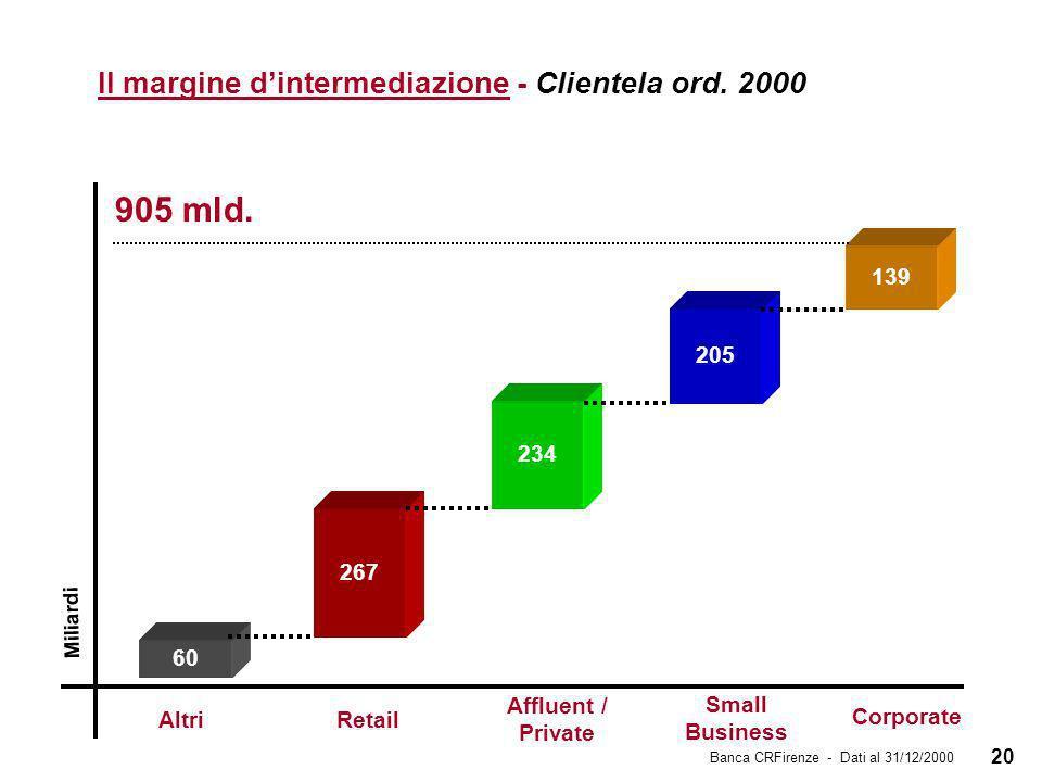 20 Il margine dintermediazione - Clientela ord. 2000 Miliardi 905 mld.