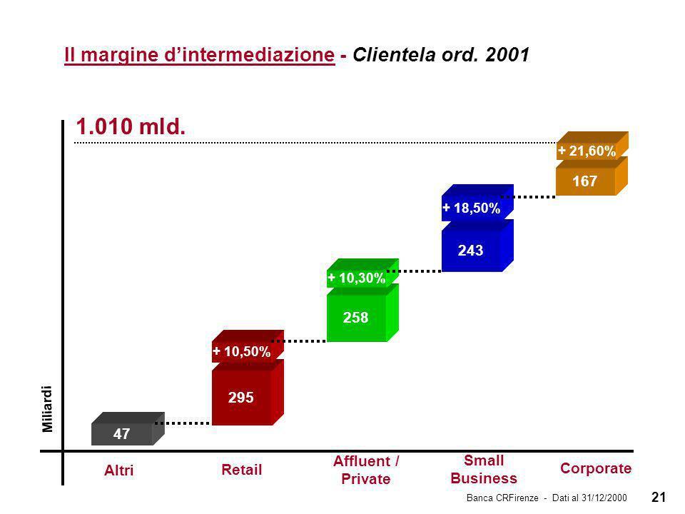 21 Il margine dintermediazione - Clientela ord. 2001 Miliardi 1.010 mld.