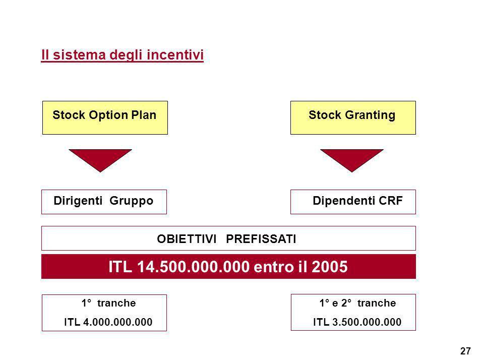 27 Il sistema degli incentivi Stock Option PlanStock Granting Dirigenti GruppoDipendenti CRF OBIETTIVI PREFISSATI ITL 14.500.000.000 entro il 2005 1°