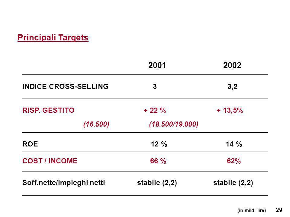 29 (in mild. lire) INDICE CROSS-SELLING 3 3,2 Principali Targets 20012002 RISP.