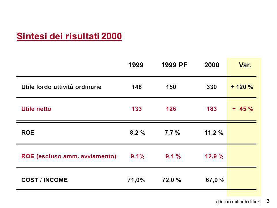 3 Sintesi dei risultati 2000 Utile lordo attività ordinarie 148 150 330 + 120 % Utile netto 133 126 183 + 45 % ROE8,2 % 7,7 % 11,2 % ROE (escluso amm.