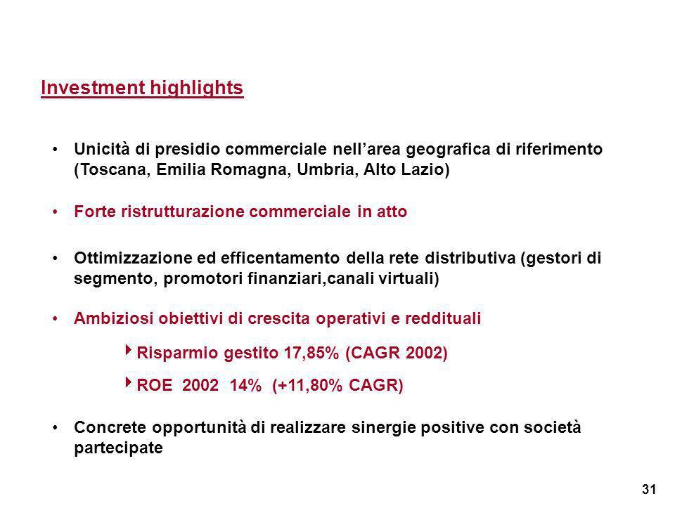 31 Investment highlights Unicità di presidio commerciale nellarea geografica di riferimento (Toscana, Emilia Romagna, Umbria, Alto Lazio) Forte ristrutturazione commerciale in atto Ottimizzazione ed efficentamento della rete distributiva (gestori di segmento, promotori finanziari,canali virtuali) Ambiziosi obiettivi di crescita operativi e reddituali Risparmio gestito 17,85% (CAGR 2002) ROE 2002 14% (+11,80% CAGR) Concrete opportunità di realizzare sinergie positive con società partecipate