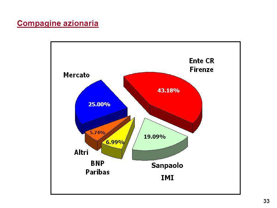 33 Compagine azionaria 25% 43.18% 5.74% 43.18% 19.09% 6.99% 5.74% Sanpaolo IMI 25.00%