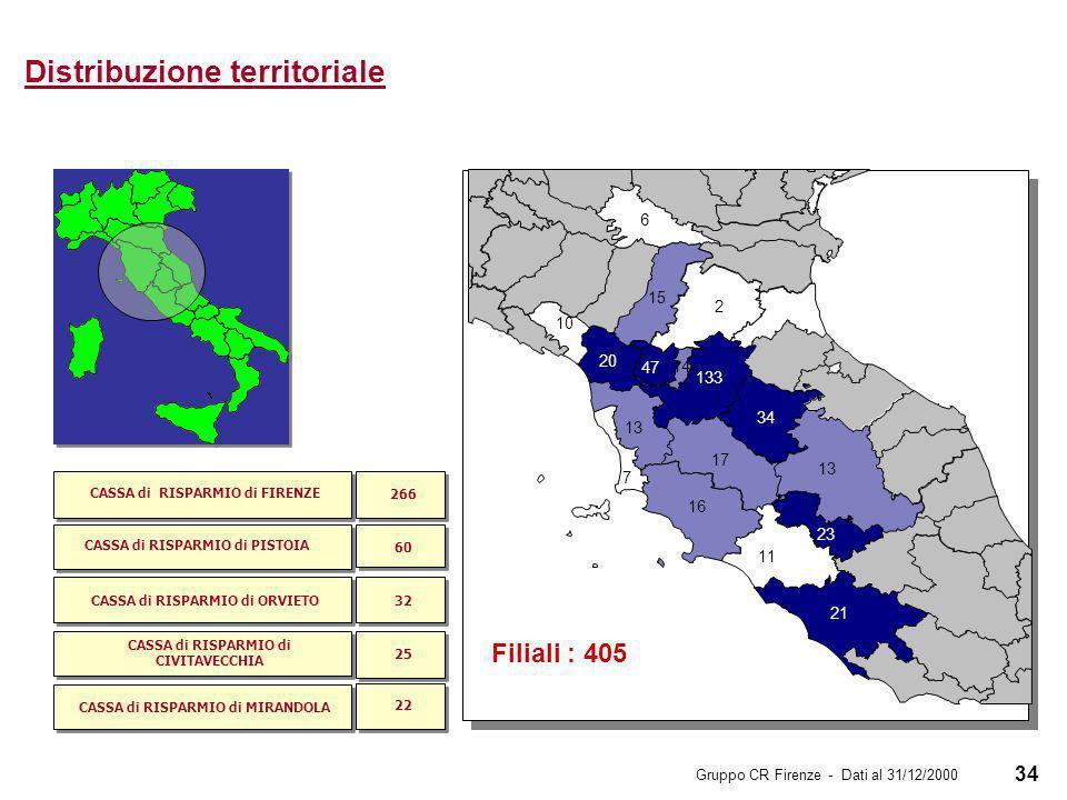 34 Distribuzione territoriale 13 23 7 10 6 2 15 14 20 47 133 34 21 17 13 16 11 Filiali : 405 CASSA di RISPARMIO di FIRENZE CASSA di RISPARMIO di PISTOIA CASSA di RISPARMIO di ORVIETO CASSA di RISPARMIO di CIVITAVECCHIA CASSA di RISPARMIO di MIRANDOLA 266 60 32 25 22 Gruppo CR Firenze - Dati al 31/12/2000