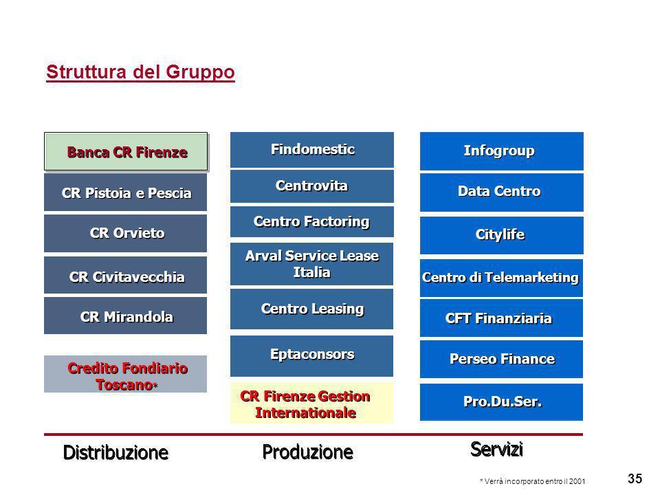 35 Struttura del Gruppo Centro di Telemarketing Distribuzione Servizi CR Pistoia e Pescia CR Orvieto Centrovita CR Civitavecchia Credito Fondiario Tos