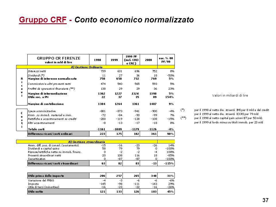 37 Gruppo CRF - Conto economico normalizzato Valori in miliardi di lire