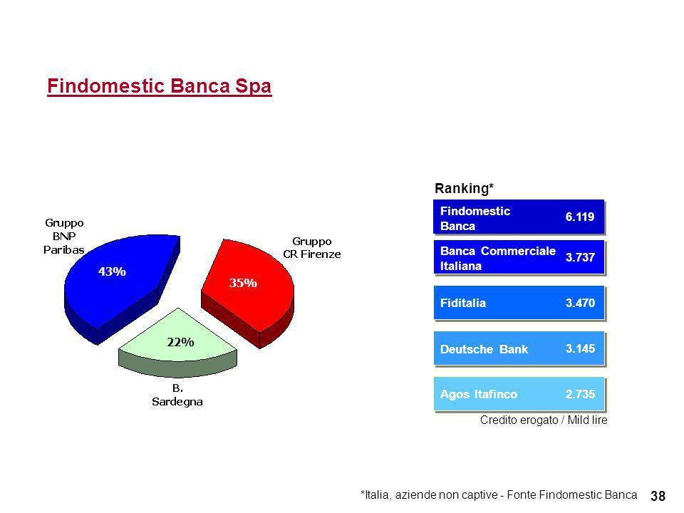 38 Findomestic Banca Spa 22% 35% 43% Findomestic Banca Credito erogato / Mild lire Ranking* Banca Commerciale Italiana Fiditalia Deutsche Bank Agos It