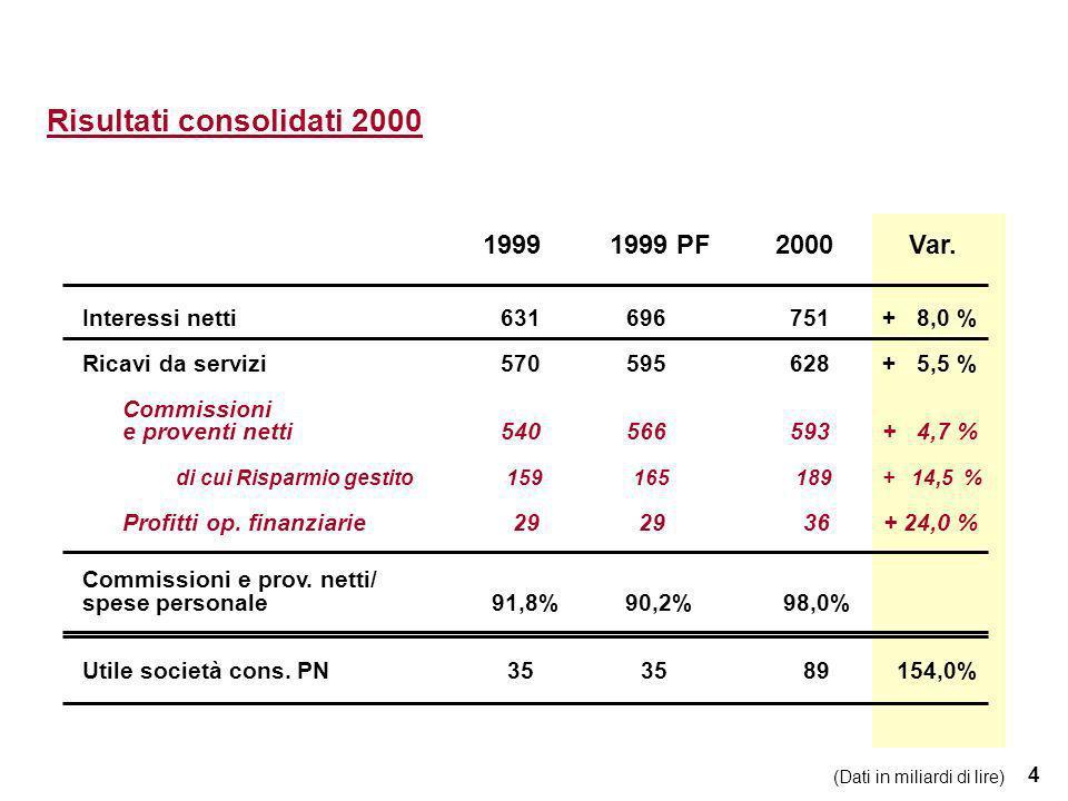 4 Risultati consolidati 2000 Interessi netti631 696 751 + 8,0 % Ricavi da servizi570 595 628 + 5,5 % Commissioni e proventi netti 540 566 593 + 4,7 %