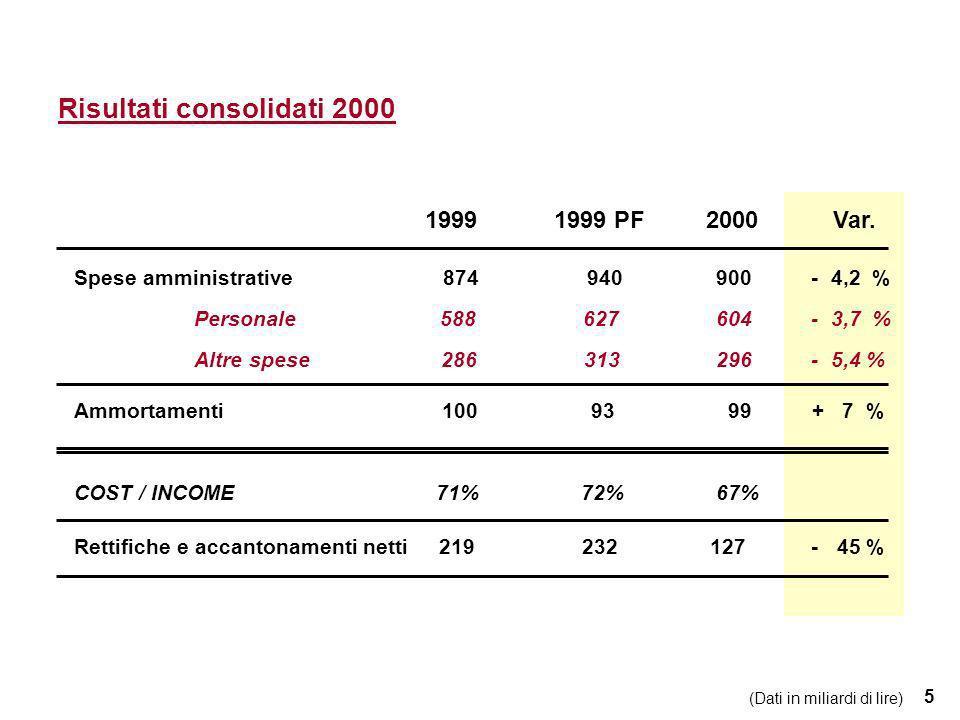 36 Il Gruppo e le principali partecipazioni Dati al 31/12/2000