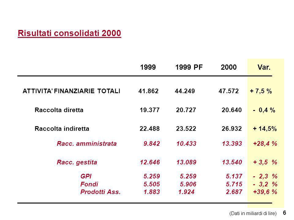 27 Il sistema degli incentivi Stock Option PlanStock Granting Dirigenti GruppoDipendenti CRF OBIETTIVI PREFISSATI ITL 14.500.000.000 entro il 2005 1° tranche ITL 4.000.000.000 1° e 2° tranche ITL 3.500.000.000