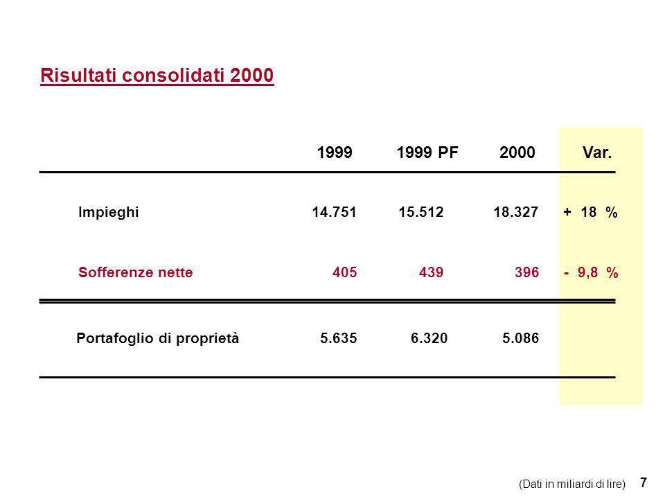 7 Impieghi14.751 15.512 18.327 + 18 % Sofferenze nette 405 439 396 - 9,8 % Portafoglio di proprietà 5.635 6.320 5.086 1999 PF2000Var.1999 Risultati consolidati 2000 (Dati in miliardi di lire)