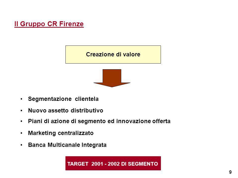 9 Il Gruppo CR Firenze TARGET 2001 - 2002 DI SEGMENTO Creazione di valore Segmentazione clientela Nuovo assetto distributivo Piani di azione di segmen