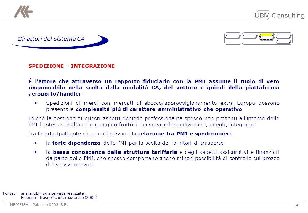 MEDIFISH – Palermo 050318 E1 13 Gli attori del sistema CA TRASPORTO SU GOMMA Solo recentemente sta cercando di integrarsi anche con la modalità di tra